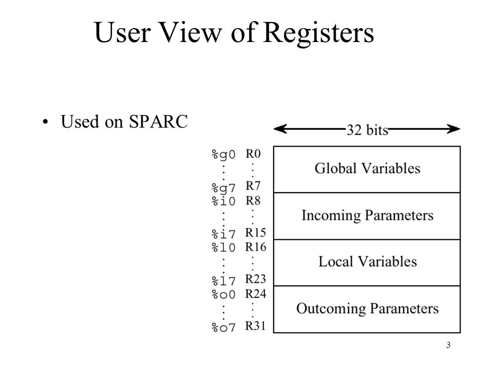 3 User View of Registers Used on SPARC