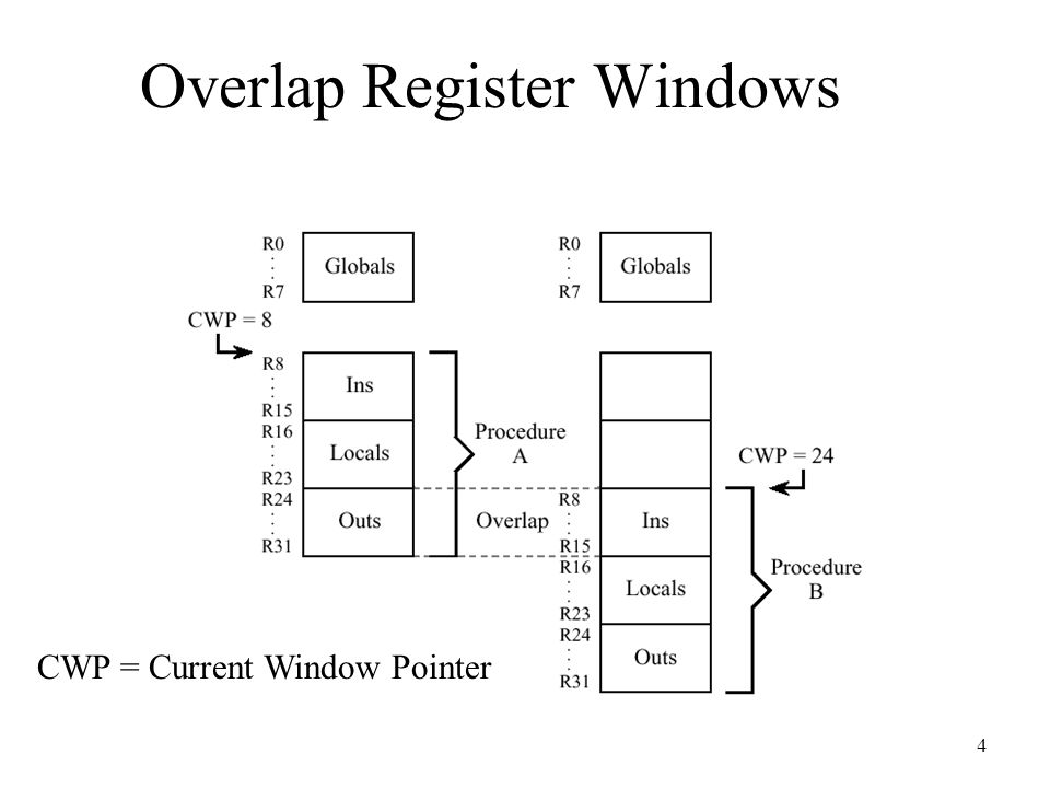 5 Register Windows Parameters are passed by simply updating the window pointer –All parameter access in registers, very fast –In the rare event we exceed the number of registers available, can use main memory for overflow