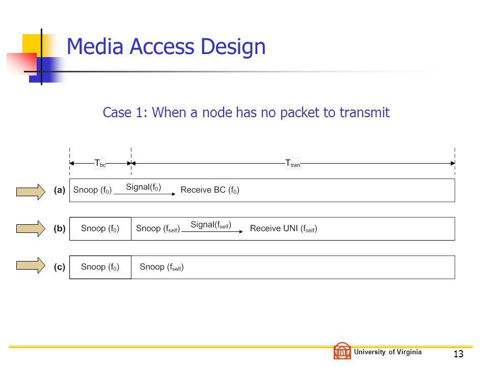 University of Virginia 13 Media Access Design Case 1: When a node has no packet to transmit