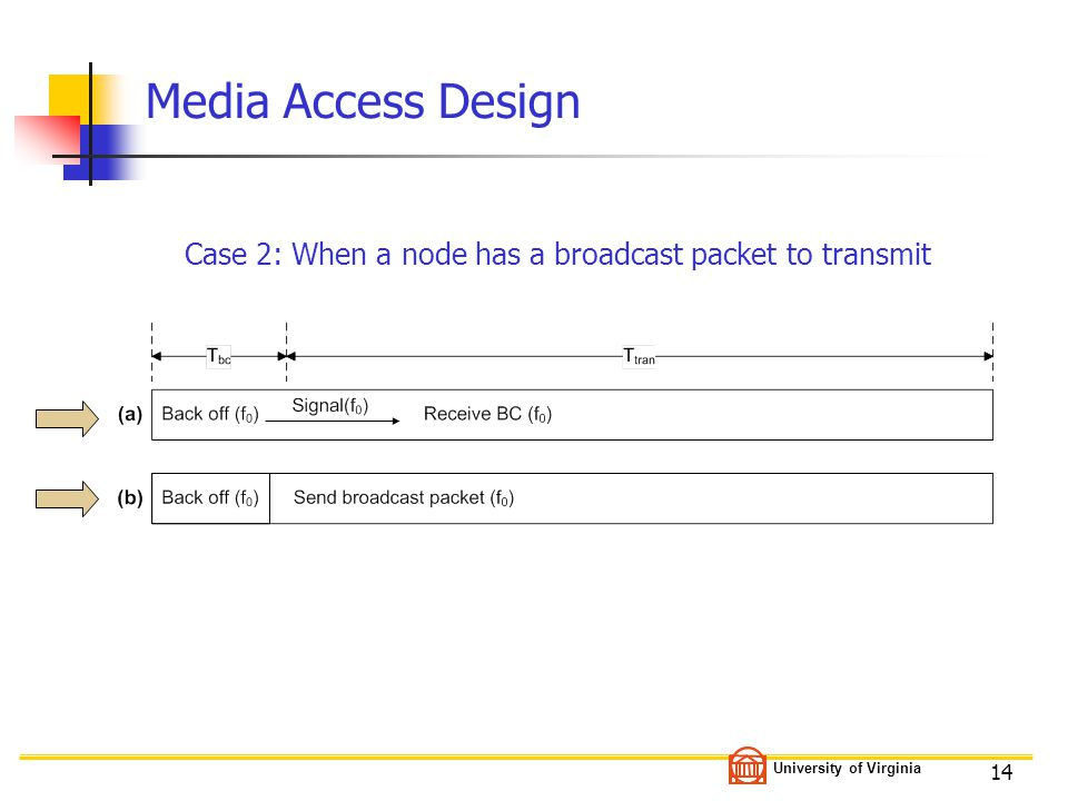 University of Virginia 14 Media Access Design Case 2: When a node has a broadcast packet to transmit
