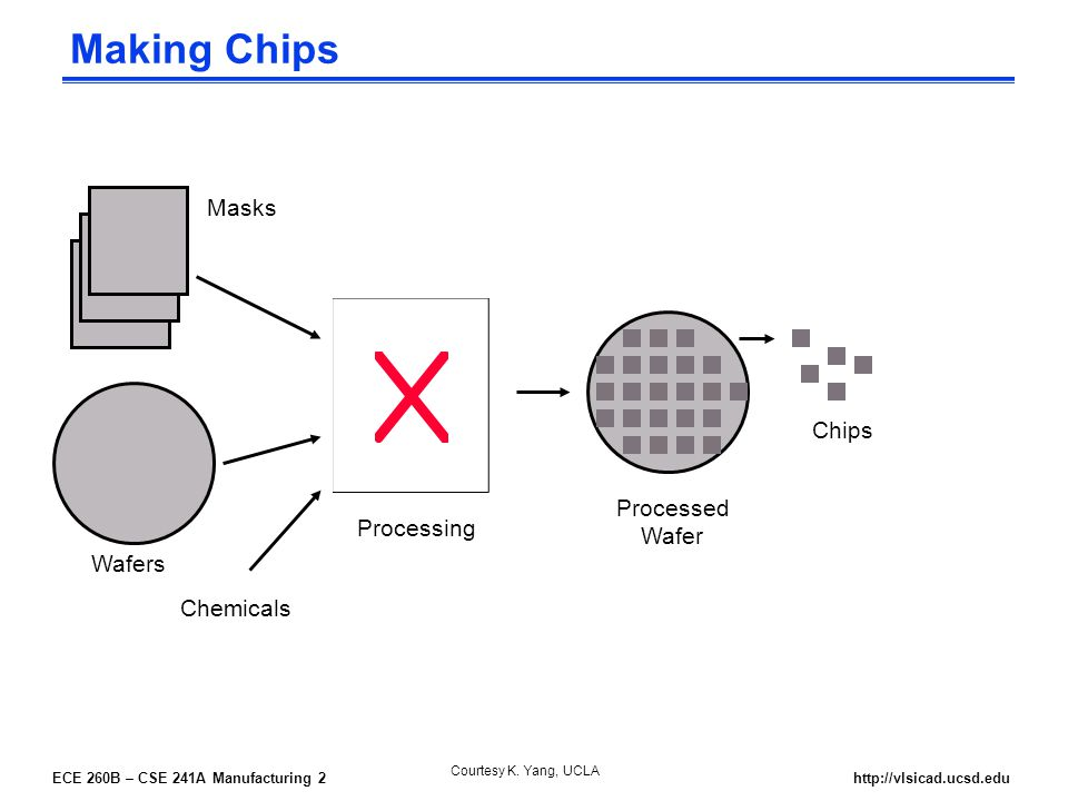 ECE 260B – CSE 241A Manufacturing 2http://vlsicad.ucsd.edu Making Chips Wafers Processing Chemicals Processed Wafer Chips Masks Courtesy K.