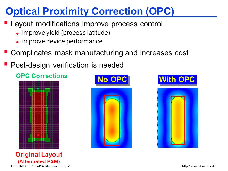 ECE 260B – CSE 241A Manufacturing 20http://vlsicad.ucsd.edu Optical Proximity Correction (OPC)  Layout modifications improve process control l improve yield (process latitude) l improve device performance  Complicates mask manufacturing and increases cost  Post-design verification is needed With OPC No OPC Original Layout (Attenuated PSM) OPC Corrections