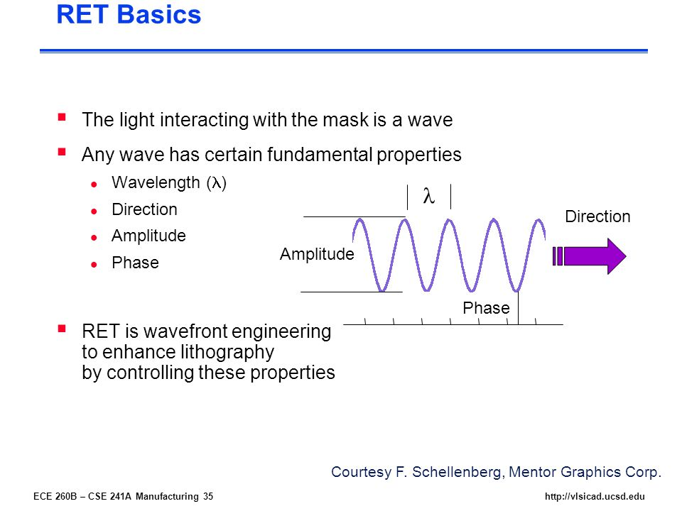 ECE 260B – CSE 241A Manufacturing 35http://vlsicad.ucsd.edu  The light interacting with the mask is a wave  Any wave has certain fundamental properties l Wavelength ( ) l Direction l Amplitude l Phase  RET is wavefront engineering to enhance lithography by controlling these properties RET Basics Amplitude Direction Phase Courtesy F.