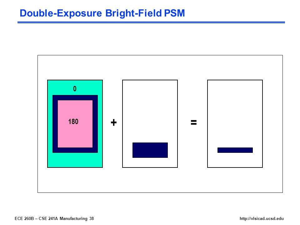 ECE 260B – CSE 241A Manufacturing 38http://vlsicad.ucsd.edu Double-Exposure Bright-Field PSM 0 180 +=