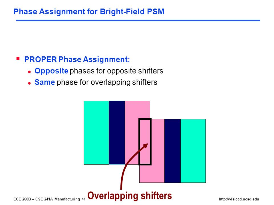 ECE 260B – CSE 241A Manufacturing 41http://vlsicad.ucsd.edu Phase Assignment for Bright-Field PSM  PROPER Phase Assignment: l Opposite phases for opposite shifters l Same phase for overlapping shifters Overlapping shifters