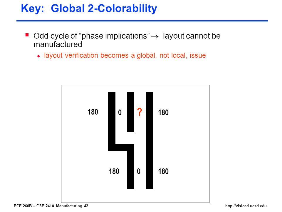 ECE 260B – CSE 241A Manufacturing 42http://vlsicad.ucsd.edu Key: Global 2-Colorability .