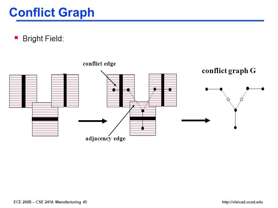 ECE 260B – CSE 241A Manufacturing 45http://vlsicad.ucsd.edu Conflict Graph  Bright Field: conflict edge adjacency edge conflict graph G