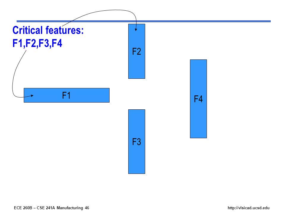 ECE 260B – CSE 241A Manufacturing 46http://vlsicad.ucsd.edu F4 F2 F3 F1 Critical features: F1,F2,F3,F4