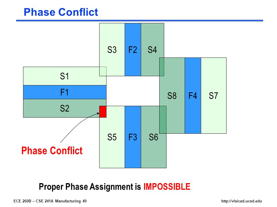 ECE 260B – CSE 241A Manufacturing 49http://vlsicad.ucsd.edu F4 F2 F3 F1 S1 S2 S3 S5 S4 S6 S7S8 Phase Conflict Proper Phase Assignment is IMPOSSIBLE Phase Conflict