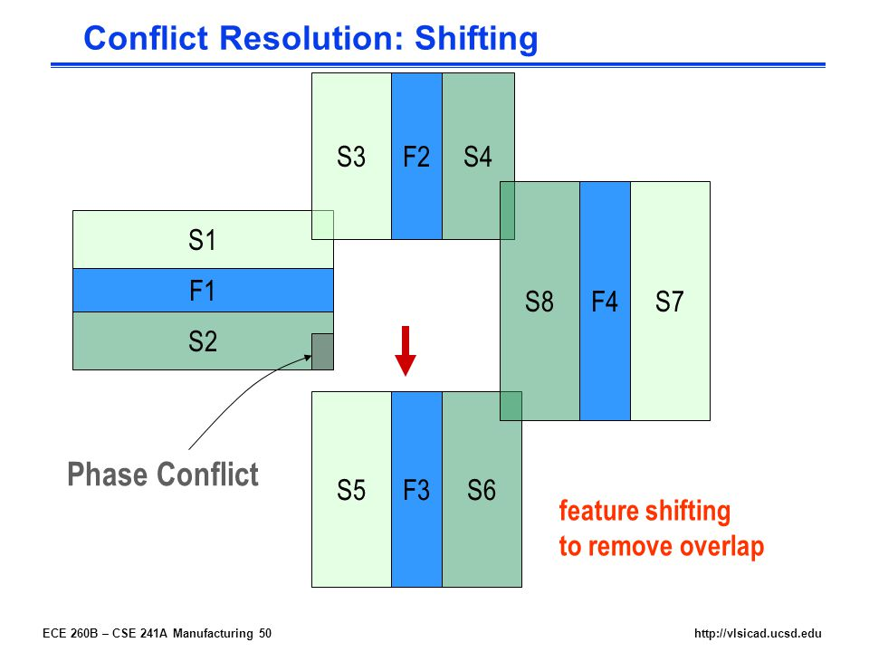 ECE 260B – CSE 241A Manufacturing 50http://vlsicad.ucsd.edu F4 F2 F3 F1 S1 S2 S3 S5 S4 S6 S7S8 Phase Conflict feature shifting to remove overlap Conflict Resolution: Shifting