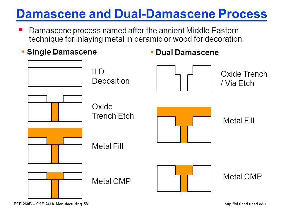 ECE 260B – CSE 241A Manufacturing 58http://vlsicad.ucsd.edu Damascene and Dual-Damascene Process  Damascene process named after the ancient Middle Eastern technique for inlaying metal in ceramic or wood for decoration Single Damascene Dual Damascene ILD Deposition Oxide Trench Etch Metal Fill Metal CMP Oxide Trench / Via Etch Metal Fill Metal CMP