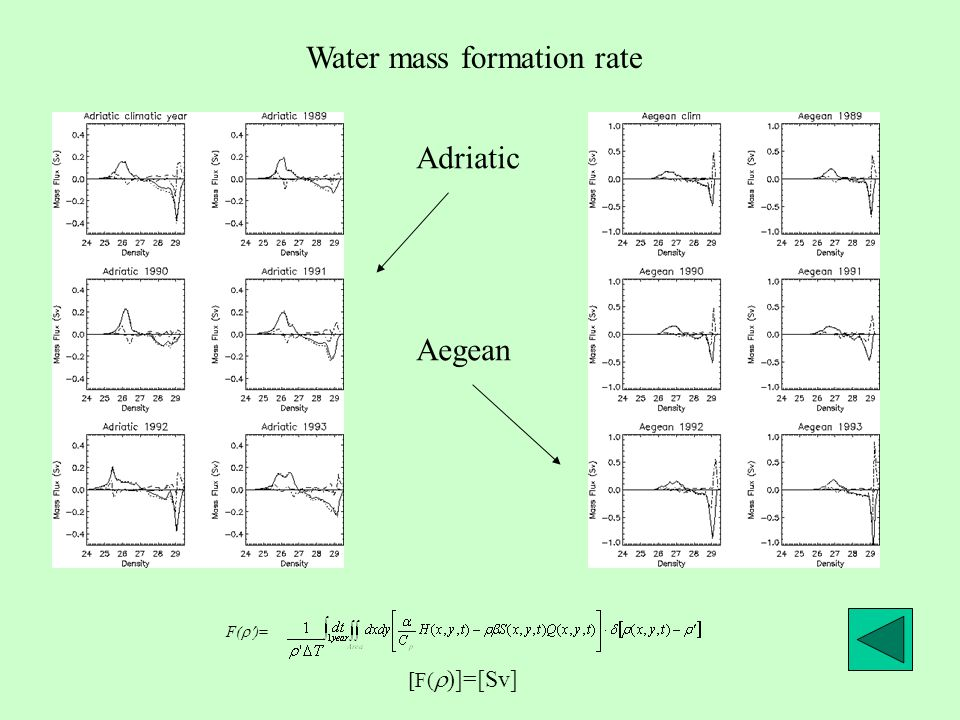Water mass formation rate F(  )= Adriatic Aegean [F(  )]=[Sv]