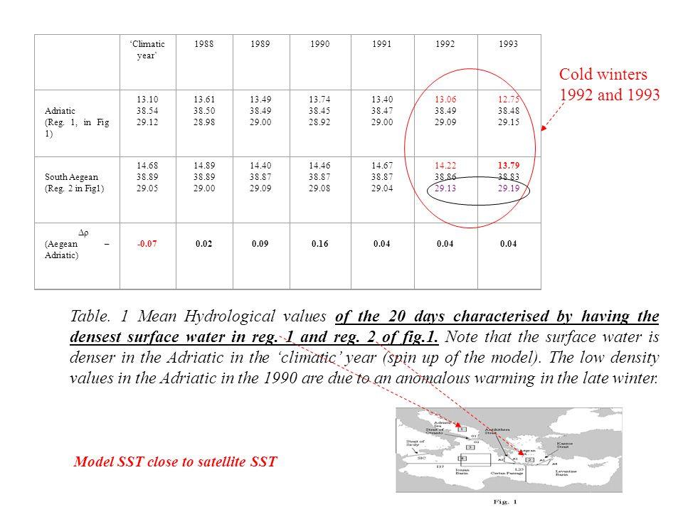 'Climatic year' 198819891990199119921993 Adriatic (Reg. 1, in Fig 1) 13.10 38.54 29.12 13.61 38.50 28.98 13.49 38.49 29.00 13.74 38.45 28.92 13.40 38.