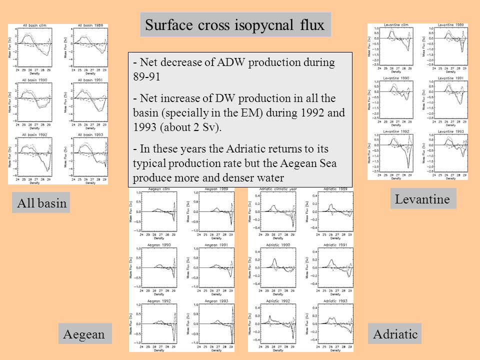 Surface cross isopycnal flux All basin AegeanAdriatic Levantine - Net decrease of ADW production during 89-91 - Net increase of DW production in all the basin (specially in the EM) during 1992 and 1993 (about 2 Sv).