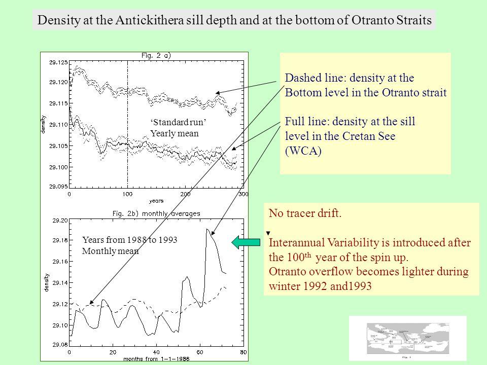 O1 O2 A1 A3 A4 A2 Strait of Otranto Antikithera Strait Kassos Strait Aegean Sea Adriatic Sea Ionian Basin