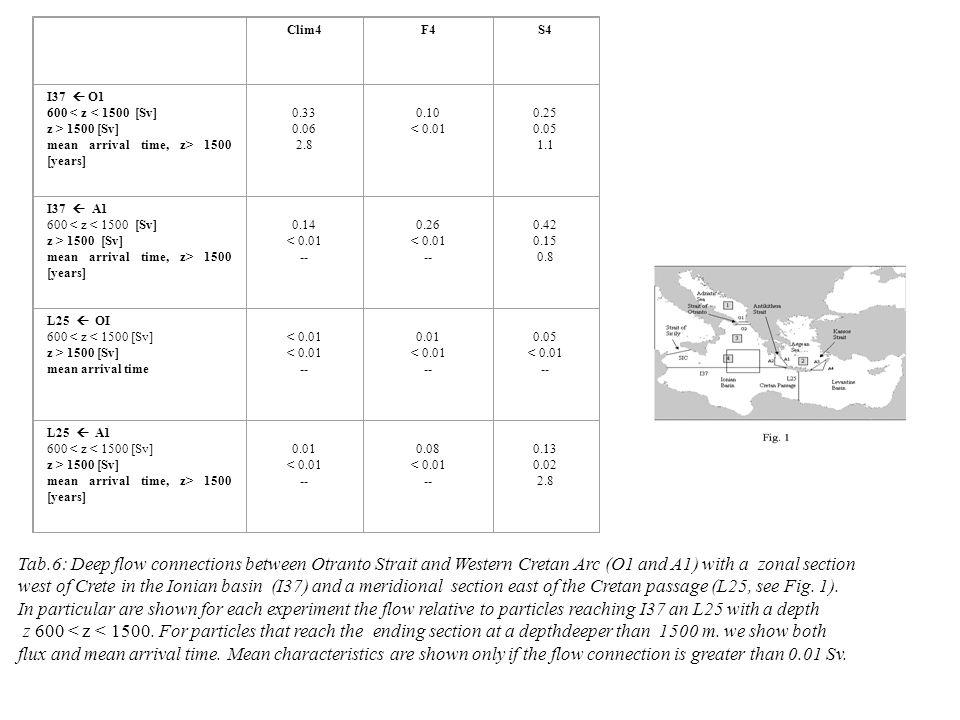 Clim4F4S4 I37  O1 600 < z < 1500 [Sv] z > 1500 [Sv] mean arrival time, z> 1500 [years] 0.33 0.06 2.8 0.10 < 0.01 0.25 0.05 1.1 I37  A1 600 < z < 150