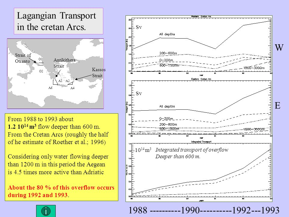Lagangian Transport in the cretan Arcs. WEWE Sv 10 14 m 3 Integrated transport of overflow Deeper than 600 m. From 1988 to 1993 about 1.2 10 14 m 3 fl