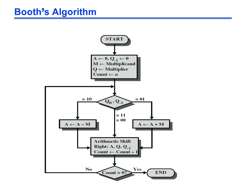 Booth ' s Algorithm