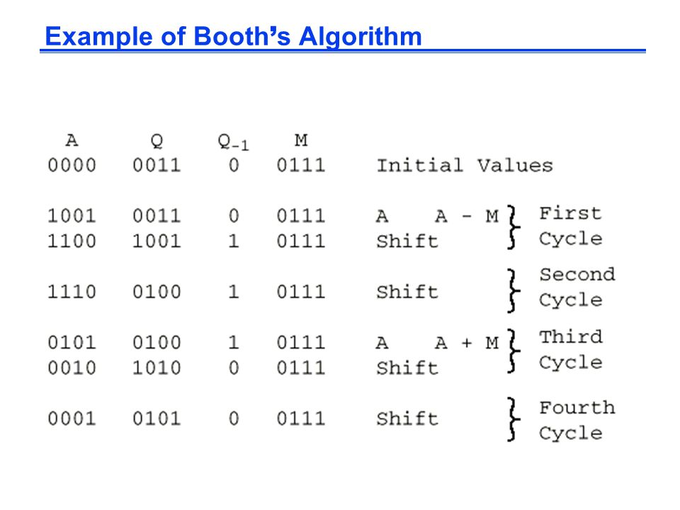Example of Booth ' s Algorithm