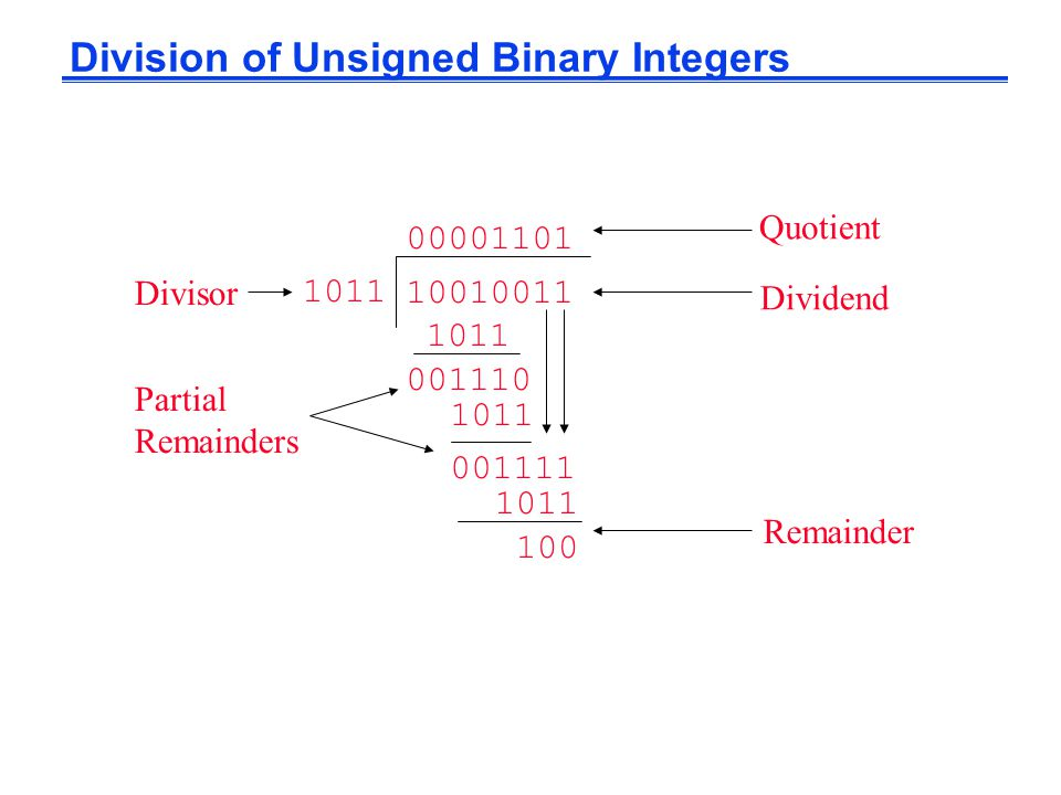 001111 Division of Unsigned Binary Integers 1011 00001101 10010011 1011 001110 1011 100 Quotient Dividend Remainder Partial Remainders Divisor