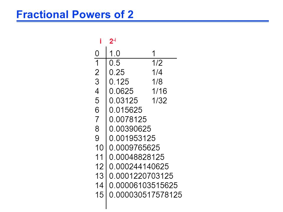 Fractional Powers of 2 01.01 10.51/2 20.251/4 30.1251/8 40.06251/16 50.031251/32 60.015625 70.0078125 80.00390625 90.001953125 100.0009765625 110.00048828125 120.000244140625 130.0001220703125 140.00006103515625 150.000030517578125 i 2 -i