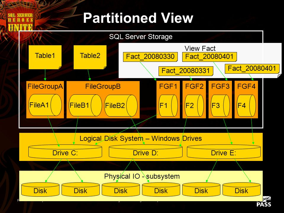 PASS Community Summit 2008AD-202Big Data: Working with Terabytes in SQL Server Partitioned View - 2  Looks to a query like any table or view SELECT F
