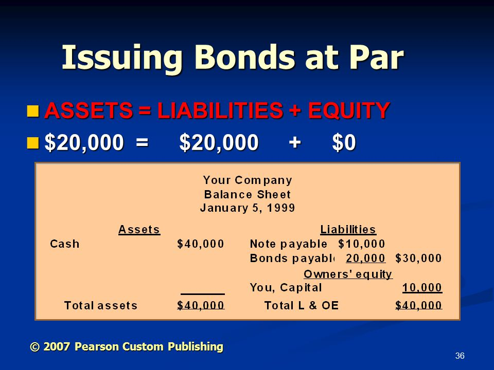 36 ASSETS = LIABILITIES + EQUITY ASSETS = LIABILITIES + EQUITY $20,000 = $20,000 + $0 $20,000 = $20,000 + $0 Issuing Bonds at Par © 2007 Pearson Custom Publishing