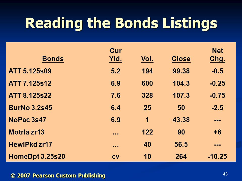 43 Reading the Bonds Listings Bonds Cur Yld.Vol.Close Net Chg.