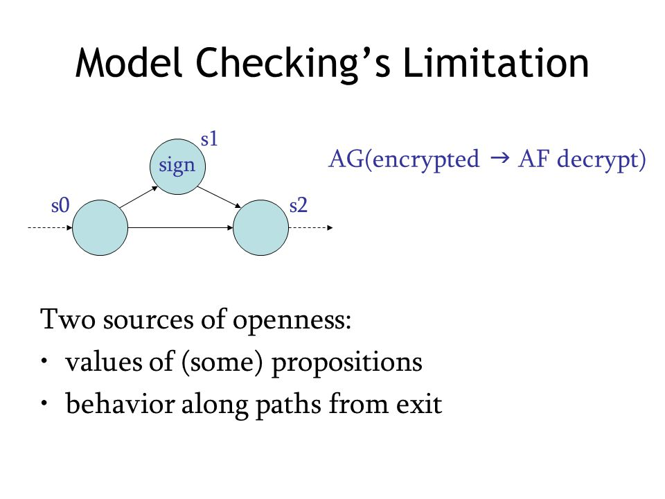 Model Checking's Limitation Two sources of openness: values of (some) propositions behavior along paths from exit sign s1 s0s2 AG(encrypted  AF decrypt)