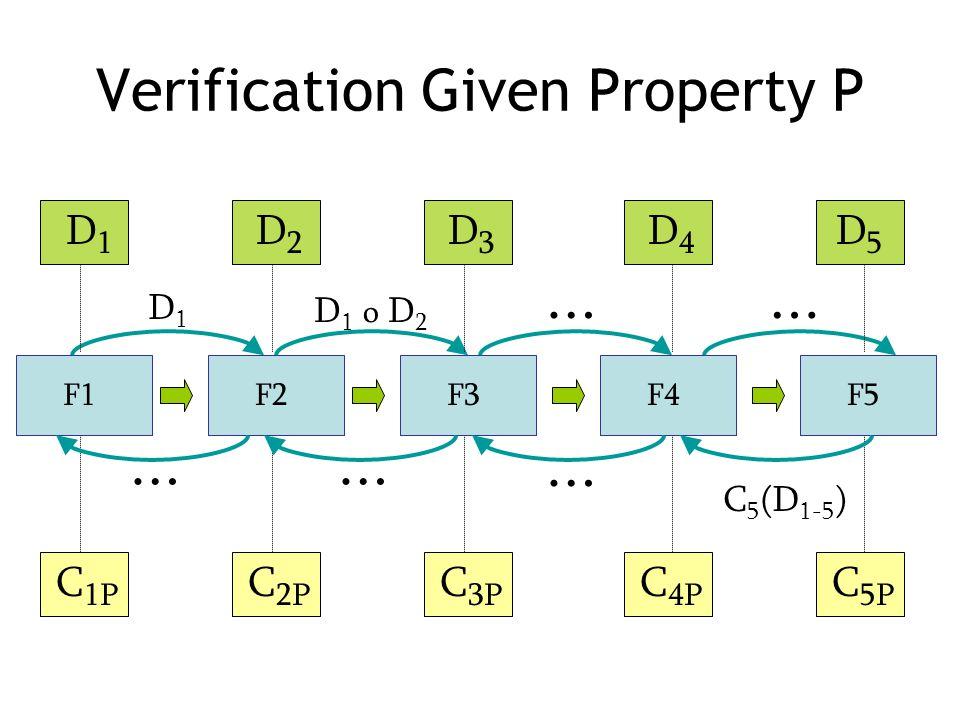 Verification Given Property P F3F1F2F4F5 C 3P C 1P C 2P C 4P C 5P D3D3 D1D1 D2D2 D4D4 D5D5 D1D1 D 1 o D 2 …… C 5 (D 1-5 ) …… …