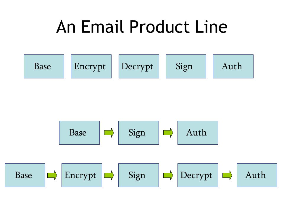 An Email Product Line BaseEncryptDecryptSignAuthBaseEncryptDecryptSignAuthBaseSignAuth