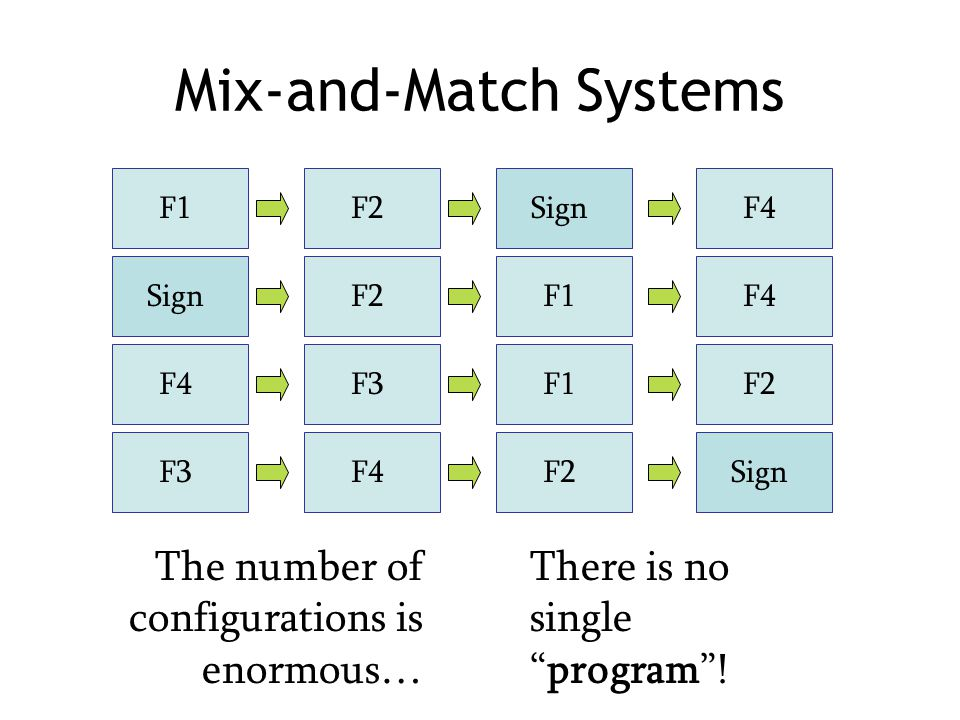 Mix-and-Match Systems F1F2F4Sign F2F4F1F4F3F2F1F3F4SignF2 There is no single program .