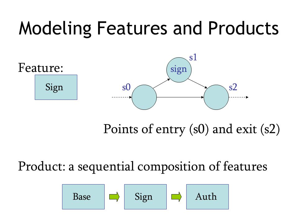 Modeling Features and Products Points of entry (s0) and exit (s2) sign s1 s0s2 SignBaseSignAuth Product: a sequential composition of features Feature: