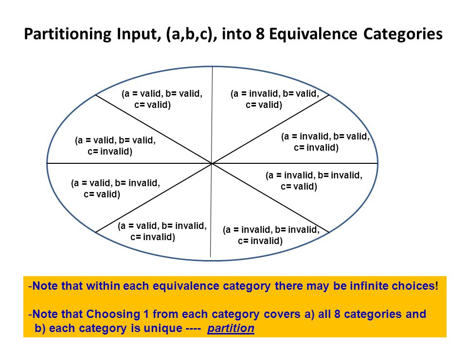 Partitioning Input, (a,b,c), into 8 Equivalence Categories (a = valid, b= valid, c= valid) (a = valid, b= valid, c= invalid) (a = valid, b= invalid, c= valid) (a = valid, b= invalid, c= invalid) (a = invalid, b= valid, c= invalid) (a = invalid, b= valid, c= valid) (a = invalid, b= invalid, c= valid) (a = invalid, b= invalid, c= invalid) -Note that within each equivalence category there may be infinite choices.