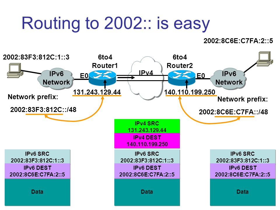 6 Routing to 2002:: is easy IPv4 IPv6 Network 6to4 Router2 6to4 Router1 131.243.129.44140.110.199.250 Network prefix: 2002:83F3:812C::/48 Network prefix: 2002:8C6E:C7FA::/48 E0 2002:83F3:812C:1::3 2002:8C6E:C7FA:2::5 IPv6 SRC 2002:83F3:812C:1::3 Data IPv6 DEST 2002:8C6E:C7FA:2::5 IPv6 SRC 2002:83F3:812C:1::3 Data IPv6 DEST 2002:8C6E:C7FA:2::5 IPv6 SRC 2002:83F3:812C:1::3 Data IPv6 DEST 2002:8C6E:C7FA:2::5 IPv4 SRC 131.243.129.44 IPv4 DEST 140.110.199.250