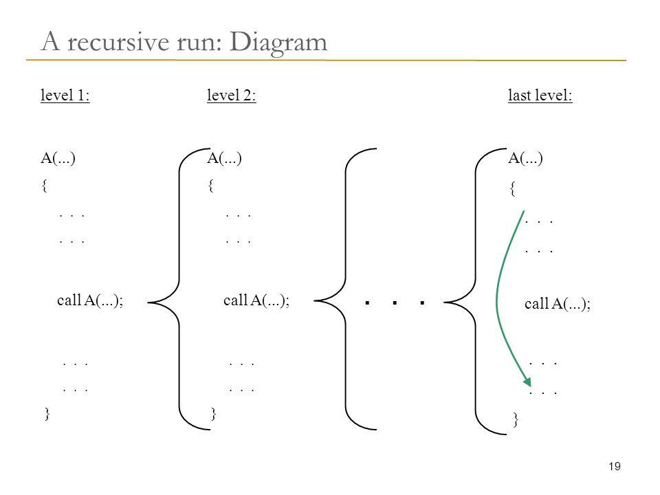 19 A recursive run: Diagram level 1: A(...) {... call A(...);...