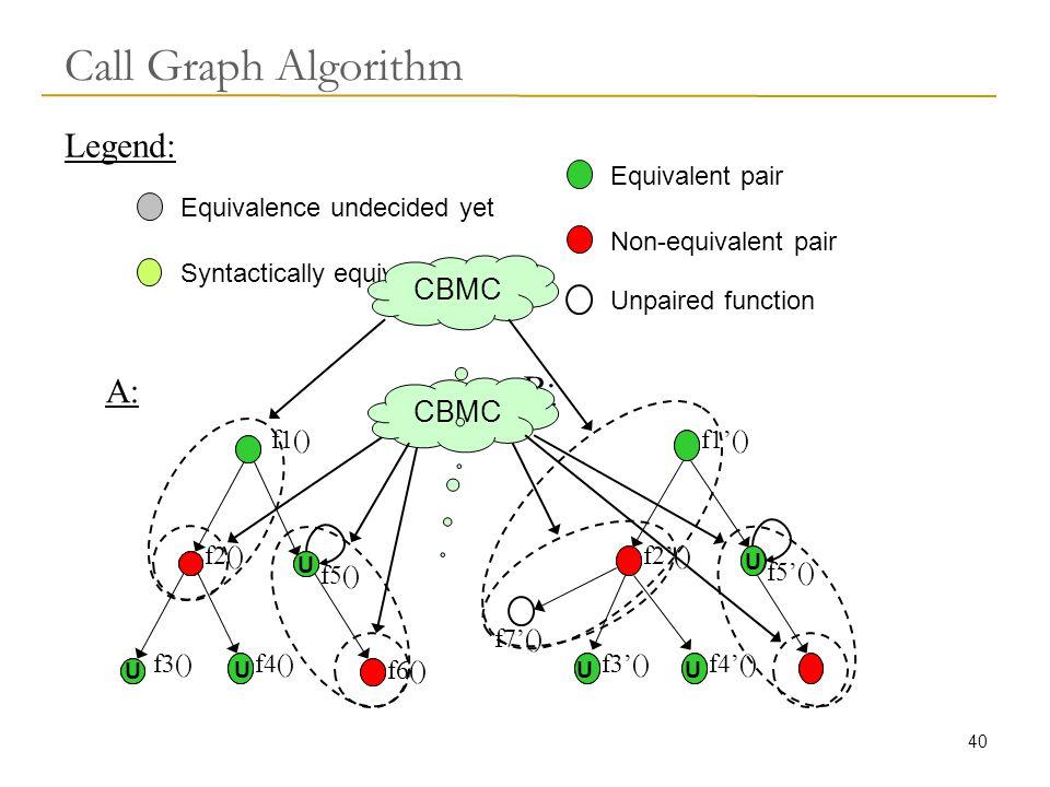 40 Call Graph Algorithm A: B: f1() f2() f5() f3()f4() f6() f1'() f2'() f3'()f4'() f5'() Equivalent pair Syntactically equivalent pair Equivalence undecided yet Non-equivalent pair Legend: CBMC Unpaired function f7'() U UUU U U