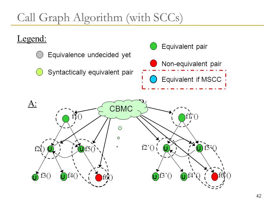 42 Call Graph Algorithm (with SCCs) A: B: f1() f2() f5() f3()f4() f6() f1'() f3'()f4'() f5'() f6'() Equivalent pair Syntactically equivalent pair Equivalence undecided yet Non-equivalent pair Legend: Equivalent if MSCC U UUU U U CBMC U U U U f2'()