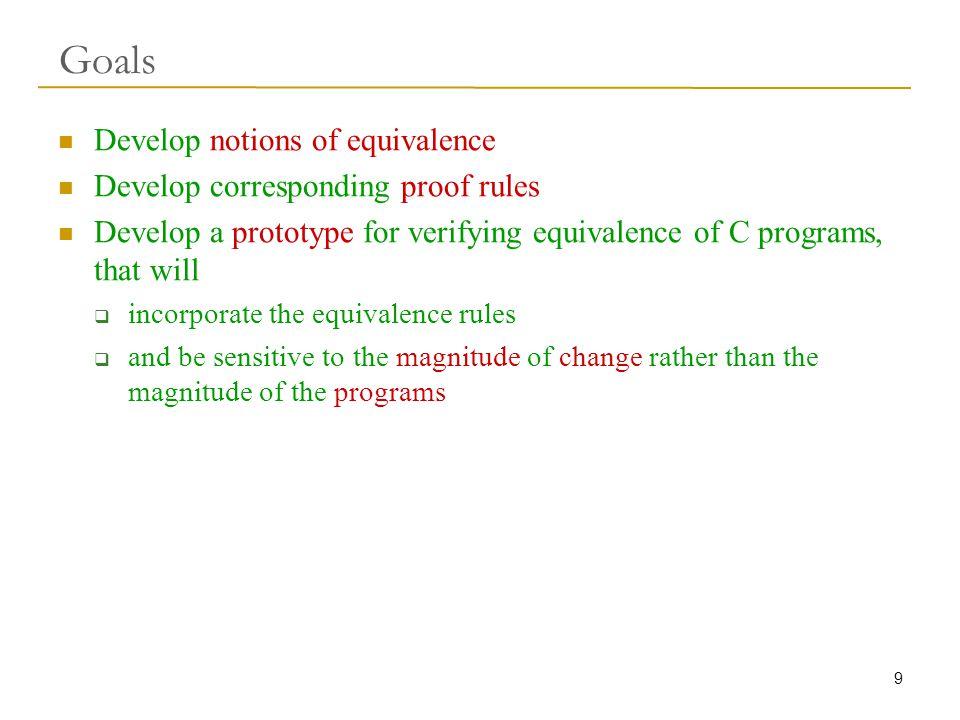 20 Rule of Recursion: Diagram level 1: {p} A(...) {...