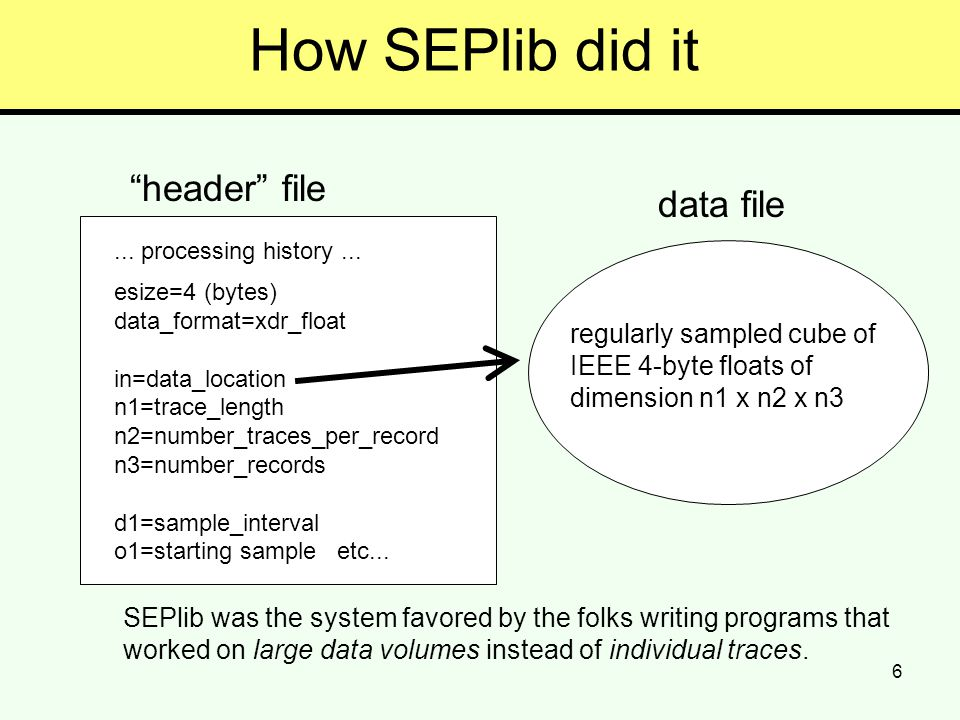 6 How SEPlib did it header file... processing history...