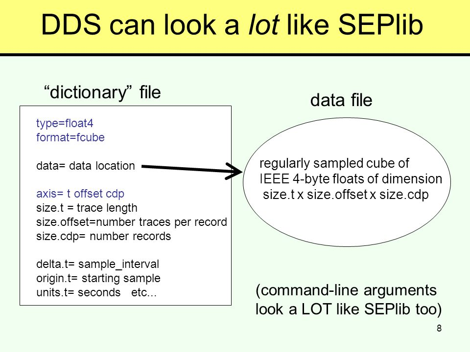 8 DDS can look a lot like SEPlib dictionary file type=float4 format=fcube data= data location axis= t offset cdp size.t = trace length size.offset=number traces per record size.cdp= number records delta.t= sample_interval origin.t= starting sample units.t= seconds etc...