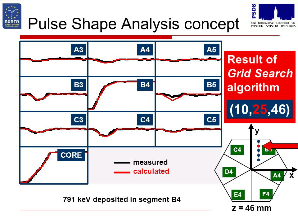 Result of Grid Search algorithm Pulse Shape Analysis concept B4B5B3 C4C5C3 CORE A4A5A3 C4 D4 E4 F4 A4 B4 x y z = 46 mm 791 keV deposited in segment B4