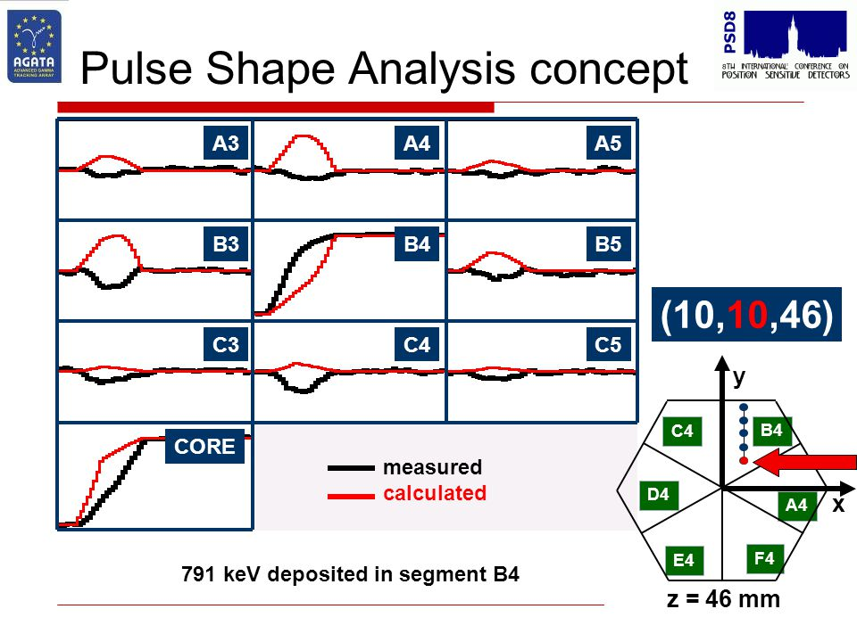Pulse Shape Analysis concept B4B5B3 C4C5C3 CORE A4A5A3 C4 D4 E4 F4 A4 B4 x y z = 46 mm 791 keV deposited in segment B4 (10,10,46) measured calculated