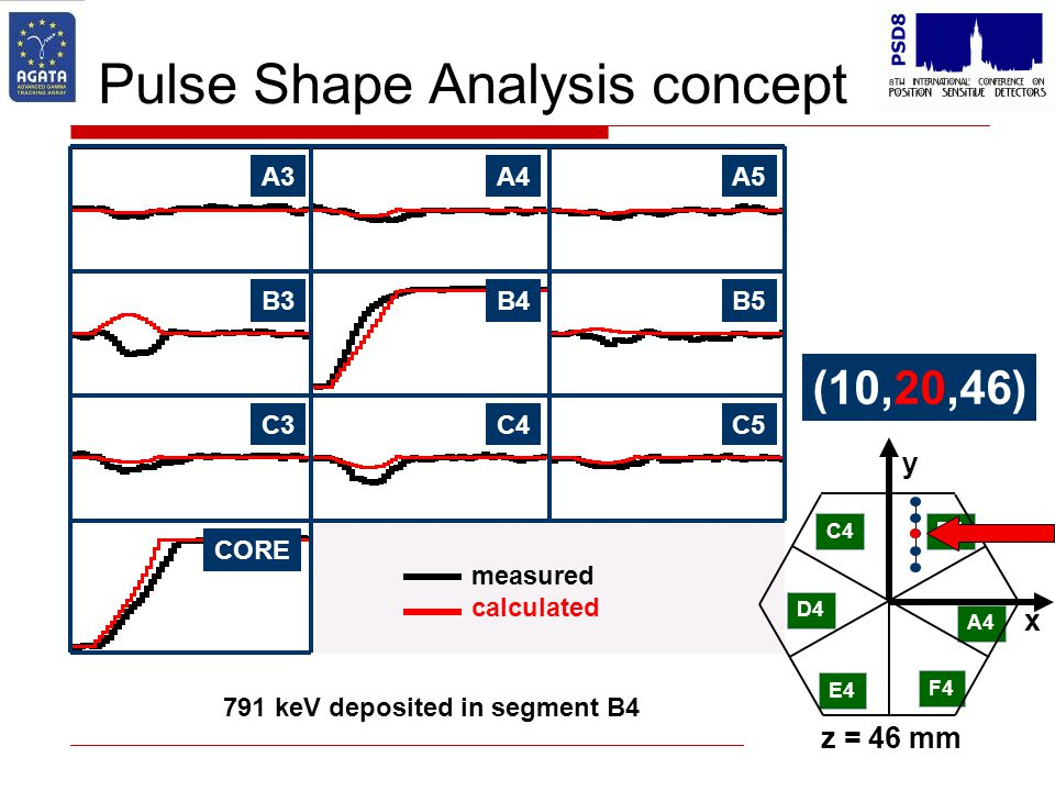 Pulse Shape Analysis concept B4B5B3 C4C5C3 CORE A4A5A3 C4 D4 E4 F4 A4 B4 x y z = 46 mm 791 keV deposited in segment B4 (10,20,46) measured calculated