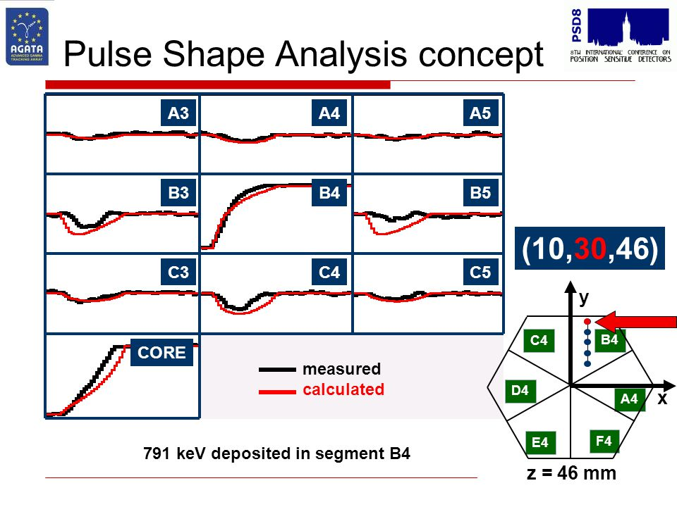 Pulse Shape Analysis concept B4B5B3 C4C5C3 CORE A4A5A3 C4 D4 E4 F4 A4 B4 x y z = 46 mm 791 keV deposited in segment B4 (10,30,46) measured calculated