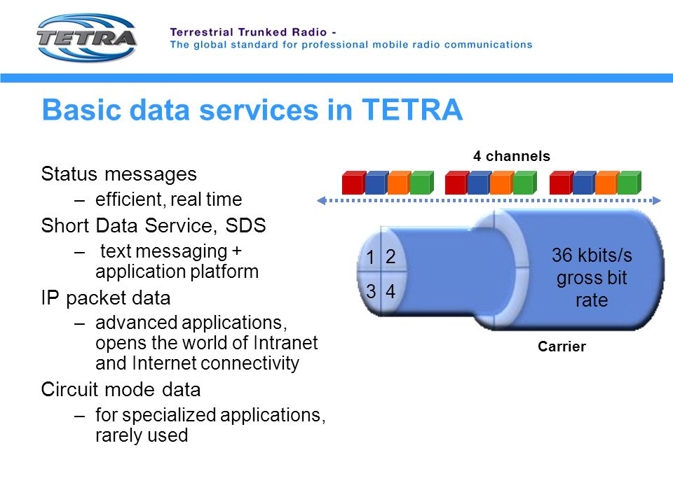 Basic data services in TETRA Status messages –efficient, real time Short Data Service, SDS – text messaging + application platform IP packet data –advanced applications, opens the world of Intranet and Internet connectivity Circuit mode data –for specialized applications, rarely used 36 kbits/s gross bit rate 4 channels 1 2 34 Carrier