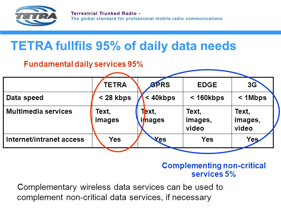 TETRA fullfils 95% of daily data needs TETRAGPRSEDGE3G Data speed< 28 kbps< 40kbps< 160kbps< 1Mbps Multimedia servicesText, images Text, images, video Internet/intranet accessYes Complementing non-critical services 5% Fundamental daily services 95% Complementary wireless data services can be used to complement non-critical data services, if necessary