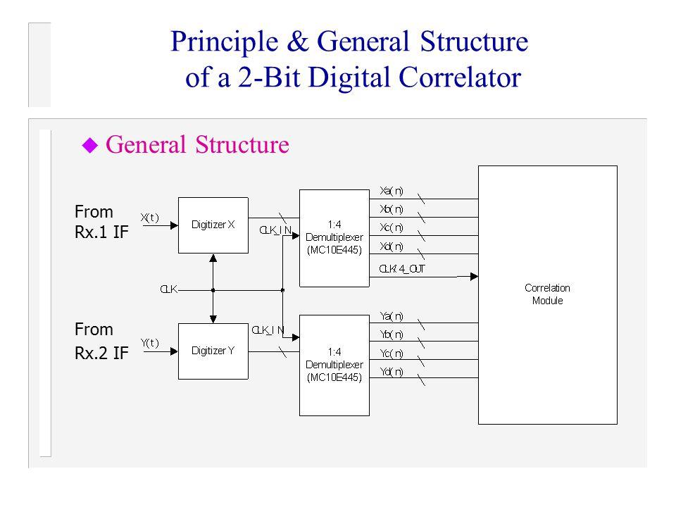 Principle & General Structure of a 2-Bit Digital Correlator u General Structure From Rx.1 IF From Rx.2 IF