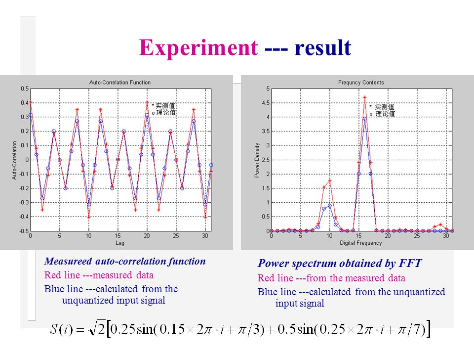Experiment --- result Measureed auto-correlation function Red line ---measured data Blue line ---calculated from the unquantized input signal Power sp