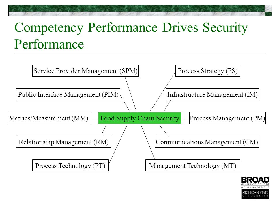 Competency Performance Drives Security Performance Management Technology (MT)Process Technology (PT)Process Management (PM)Food Supply Chain SecurityMetrics/Measurement (MM)Communications Management (CM)Relationship Management (RM)Infrastructure Management (IM)Public Interface Management (PIM)Process Strategy (PS)Service Provider Management (SPM)